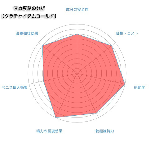 radar-chart_cra